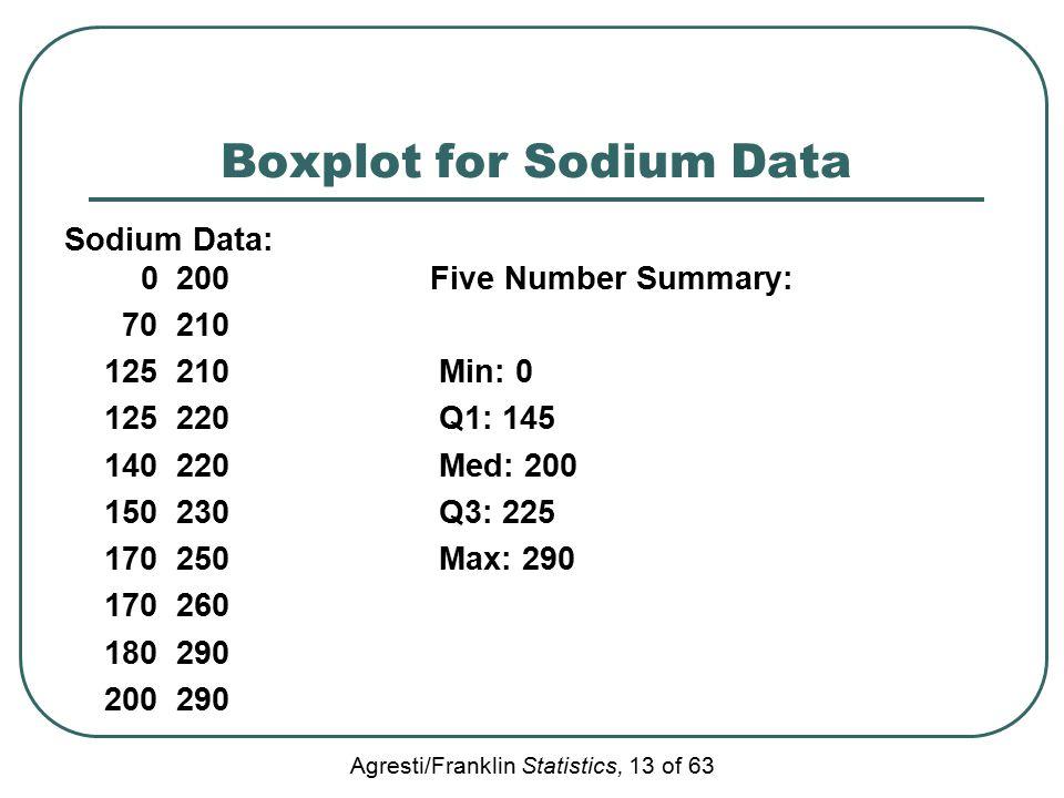 Agresti/Franklin Statistics, 13 of 63 Boxplot for Sodium Data Sodium Data: 0 200 Five Number Summary: 70 210 125 210 Min: 0 125 220 Q1: 145 140 220 Me