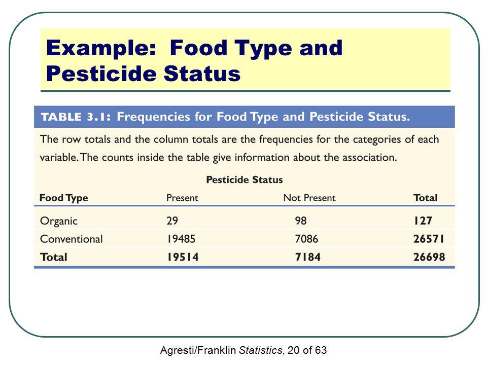Agresti/Franklin Statistics, 20 of 63 Example: Food Type and Pesticide Status