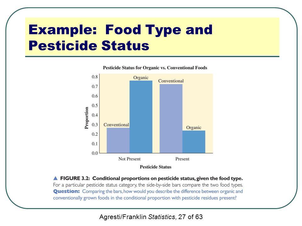 Agresti/Franklin Statistics, 27 of 63 Example: Food Type and Pesticide Status