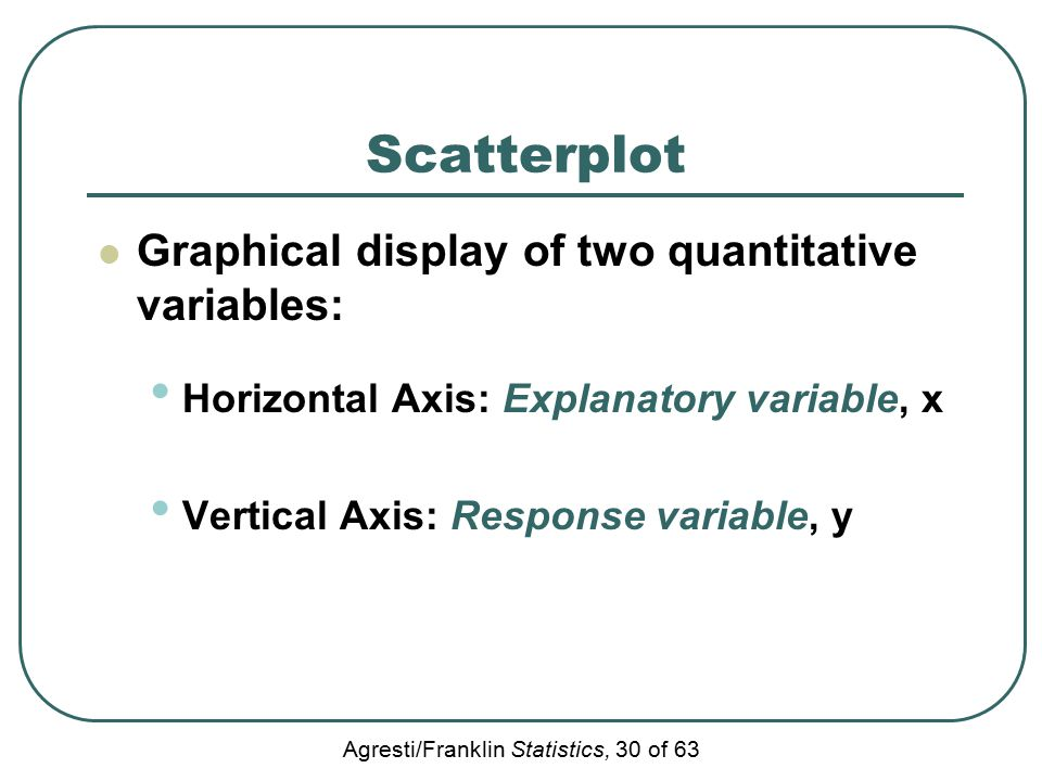 Agresti/Franklin Statistics, 30 of 63 Scatterplot Graphical display of two quantitative variables: Horizontal Axis: Explanatory variable, x Vertical A