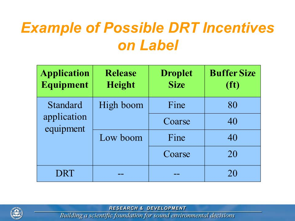 Example of Possible DRT Incentives on Label Application Equipment Release Height Droplet Size Buffer Size (ft) Standard application equipment High boo