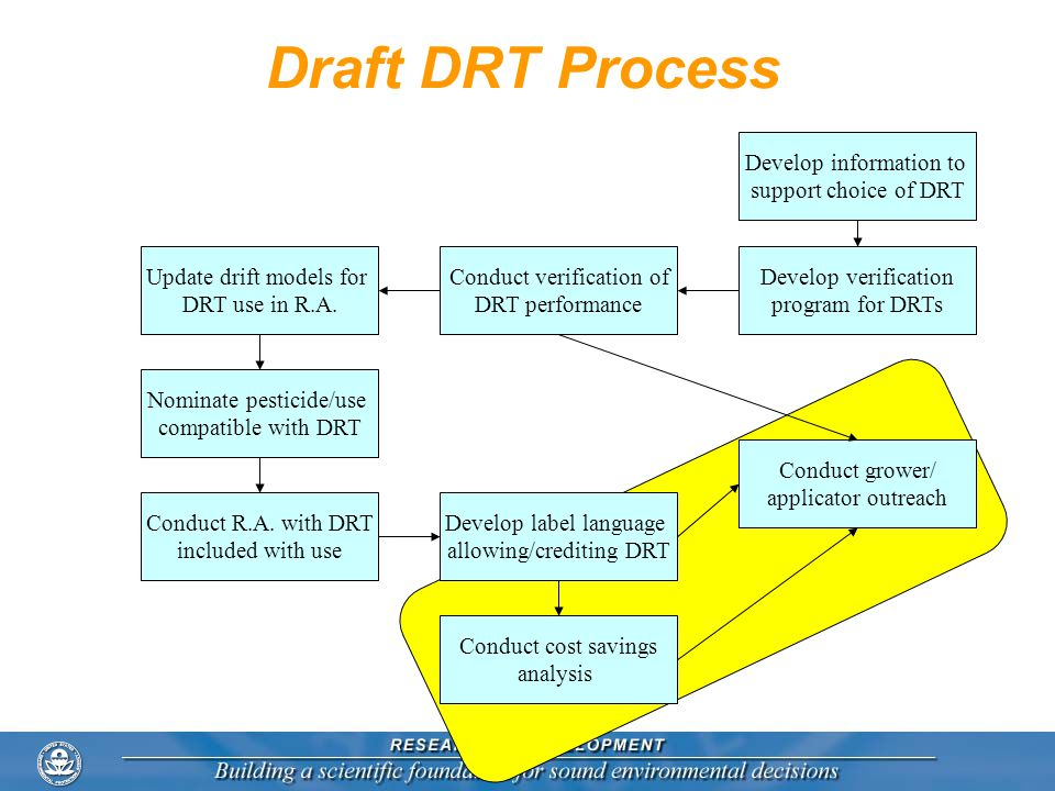 Draft DRT Process Develop information to support choice of DRT Develop verification program for DRTs Conduct verification of DRT performance Update dr