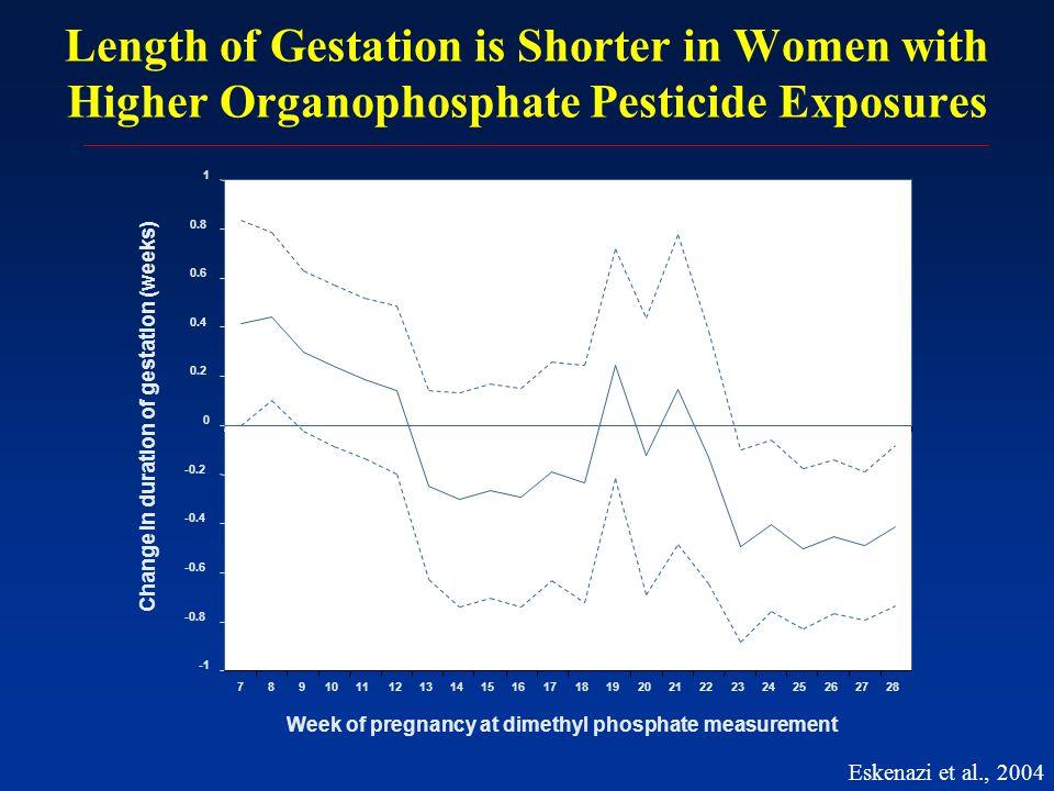 Length of Gestation is Shorter in Women with Higher Organophosphate Pesticide Exposures Week of pregnancy at dimethyl phosphate measurement Change in duration of gestation (weeks) Eskenazi et al., 2004