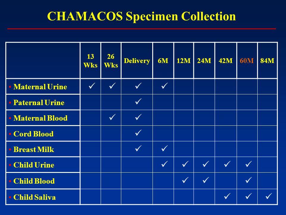 CHAMACOS Specimen Collection 13 Wks 26 Wks Delivery6M12M24M42M60M84M Maternal Urine Paternal Urine Maternal Blood Cord Blood Breast Milk Child Urine Child Blood Child Saliva