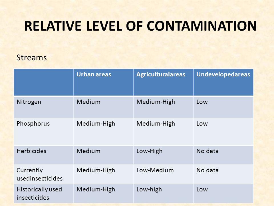 RELATIVE LEVEL OF CONTAMINATION Urban areasAgriculturalareasUndevelopedareas NitrogenMediumMedium-HighLow PhosphorusMedium-High Low HerbicidesMediumLow-HighNo data Currently usedinsecticides Medium-HighLow-MediumNo data Historically used insecticides Medium-HighLow-highLow Streams