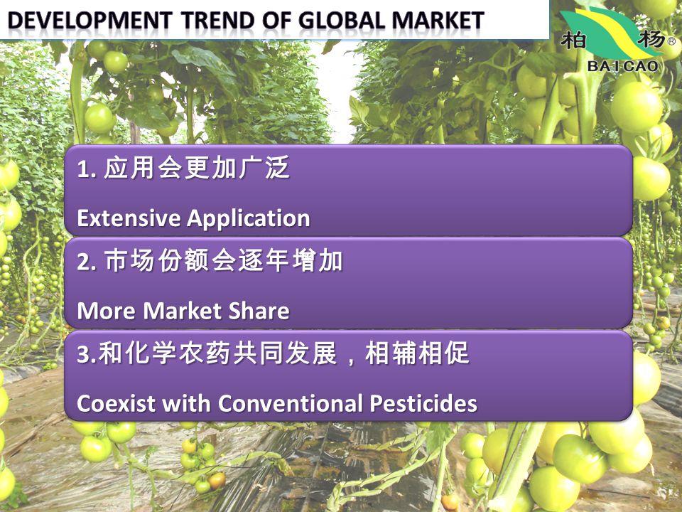 1. 应用会更加广泛 Extensive Application 2. 市场份额会逐年增加 More Market Share 3. 和化学农药共同发展,相辅相促 Coexist with Conventional Pesticides 5