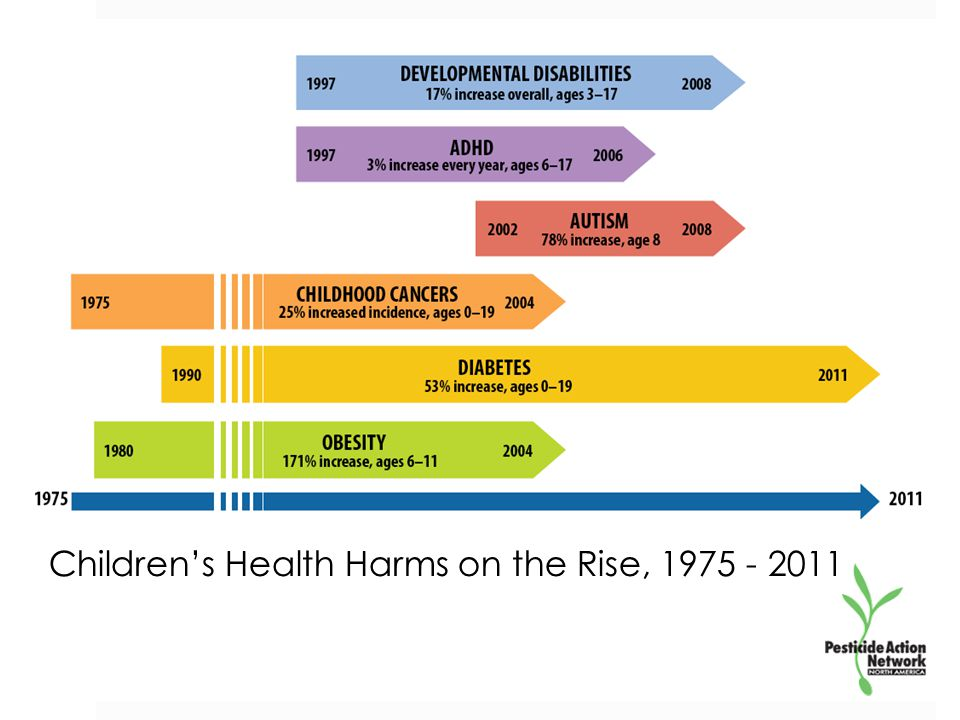 Children's Health Harms on the Rise, 1975 - 2011