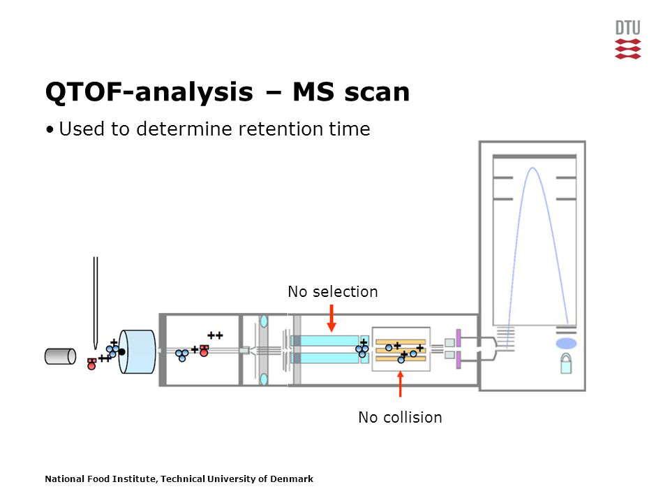 National Food Institute, Technical University of Denmark No selection QTOF-analysis – MS scan No collision Used to determine retention time