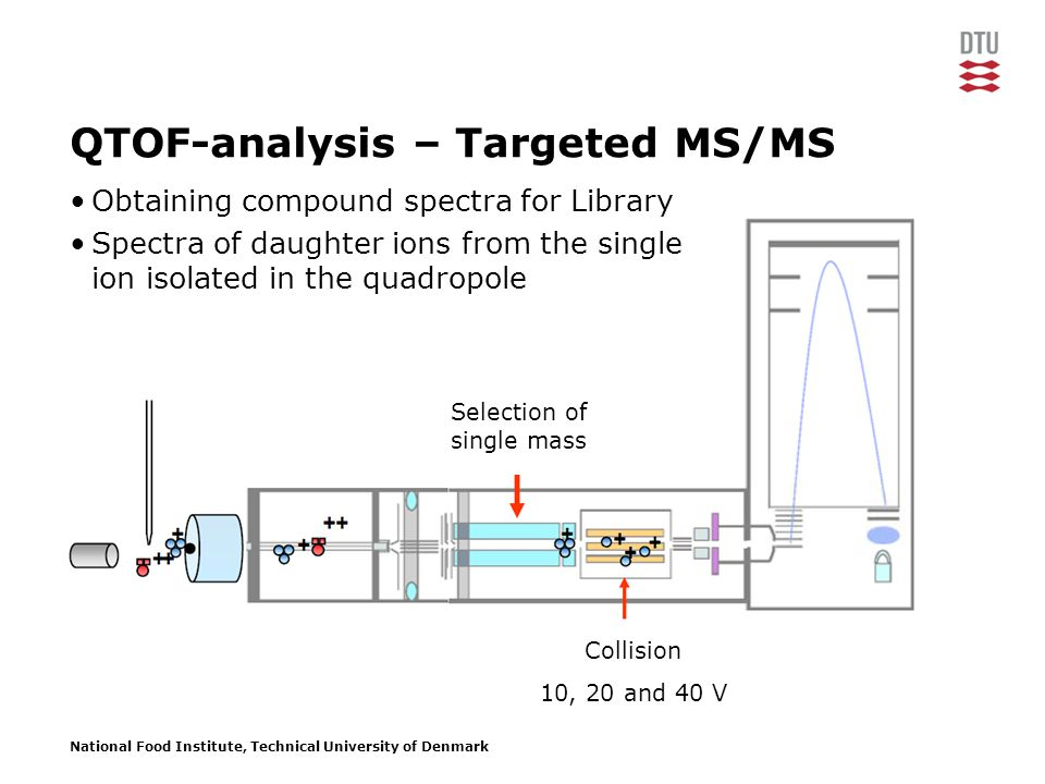National Food Institute, Technical University of Denmark Selection of single mass QTOF-analysis – Targeted MS/MS Collision 10, 20 and 40 V Obtaining compound spectra for Library Spectra of daughter ions from the single ion isolated in the quadropole