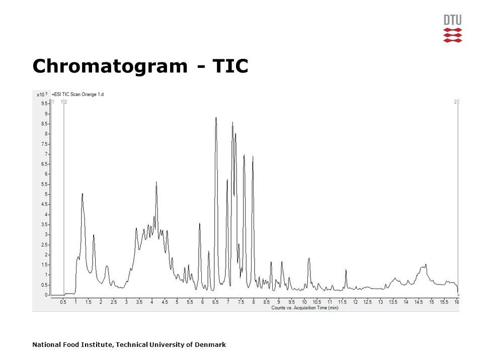 National Food Institute, Technical University of Denmark Chromatogram - TIC