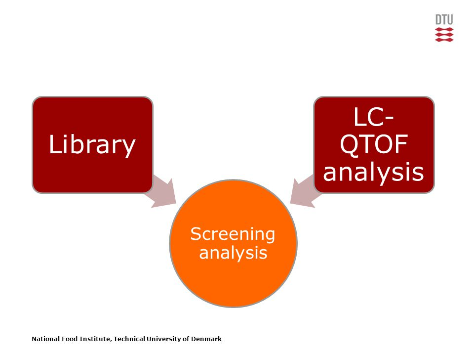 National Food Institute, Technical University of Denmark Screening analysis Library LC- QTOF analysis