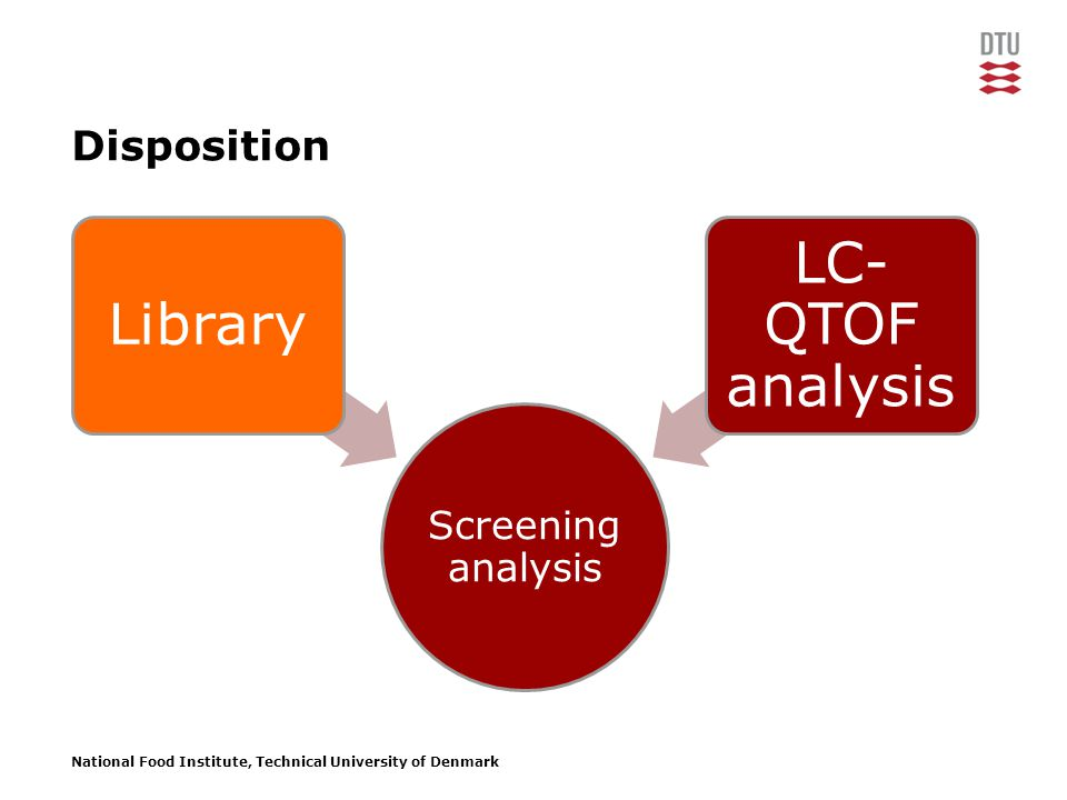 National Food Institute, Technical University of Denmark Disposition Screening analysis Library LC- QTOF analysis