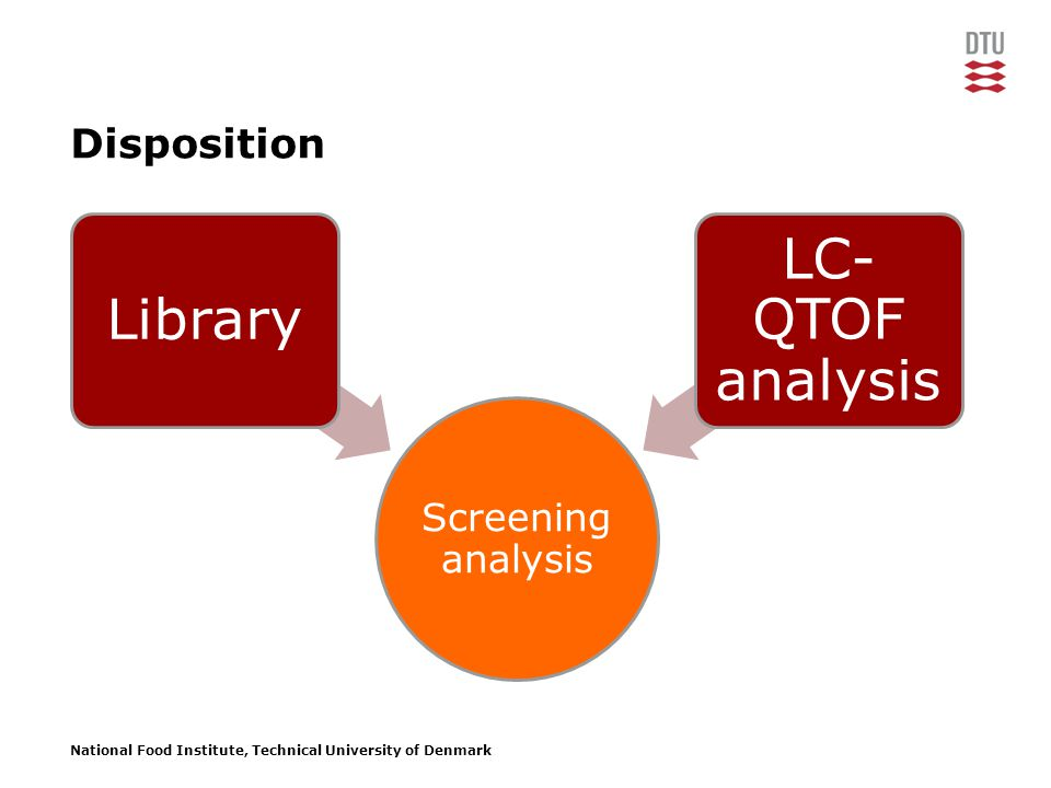 National Food Institute, Technical University of Denmark Disposition Screening analysis Library LC- QTOF analysis Validation