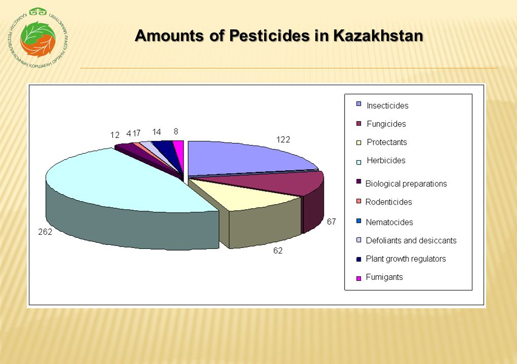 Pesticides Imported to Kazakhstan in 2000-2010