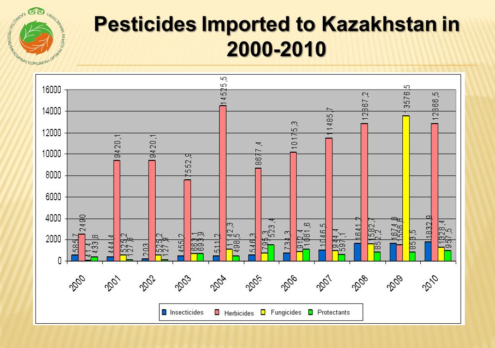 Pesticide Disposal Challenges As of 1.07.2012, 6,931.4 tones of obsolete, banned and disabled pesticides were educed in Kazakhstan Obsolete disabled pesticides As of 1.07.2012, more than 87 thou of container units for pesticides were accumulated in Kazakhstan, among which more than 71 thou of container units – for pesticides used against specially dangerous and quarantine hazardous organisms.
