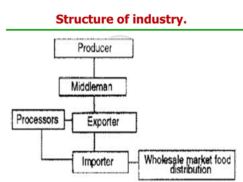 Structure of industry. 10