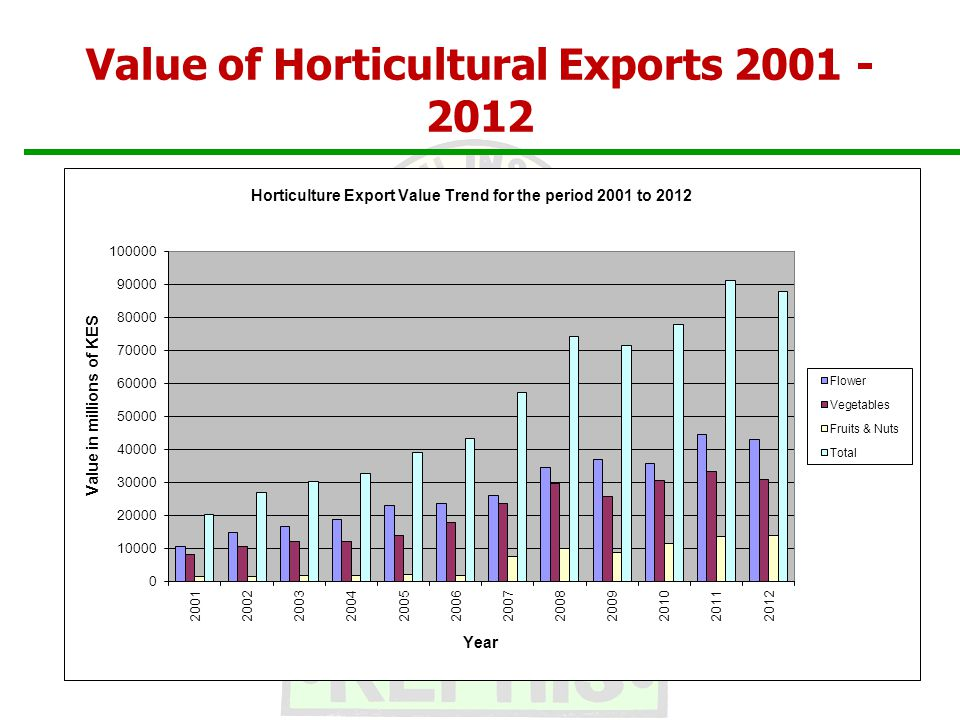 Value of Horticultural Exports 2001 - 2012