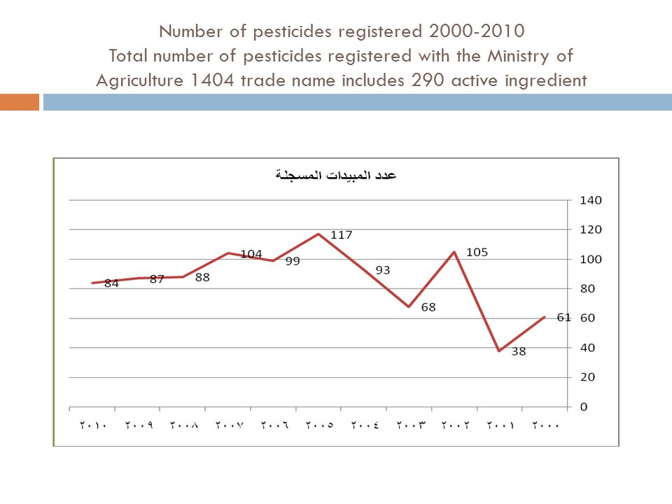 Number of pesticides registered 2000-2010 Total number of pesticides registered with the Ministry of Agriculture 1404 trade name includes 290 active ingredient