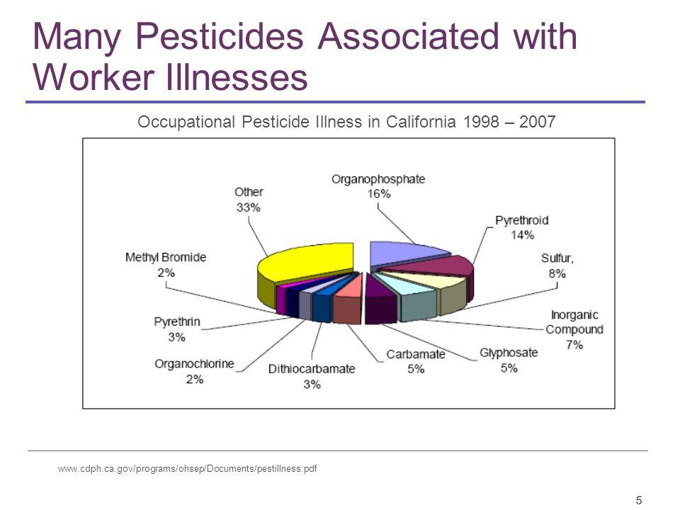 5 Many Pesticides Associated with Worker Illnesses www.cdph.ca.gov/programs/ohsep/Documents/pestillness.pdf Occupational Pesticide Illness in California 1998 – 2007