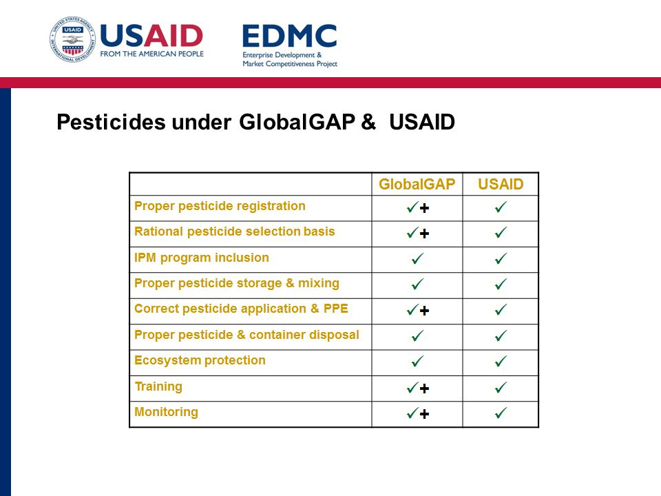 Pesticides under GlobalGAP & USAID