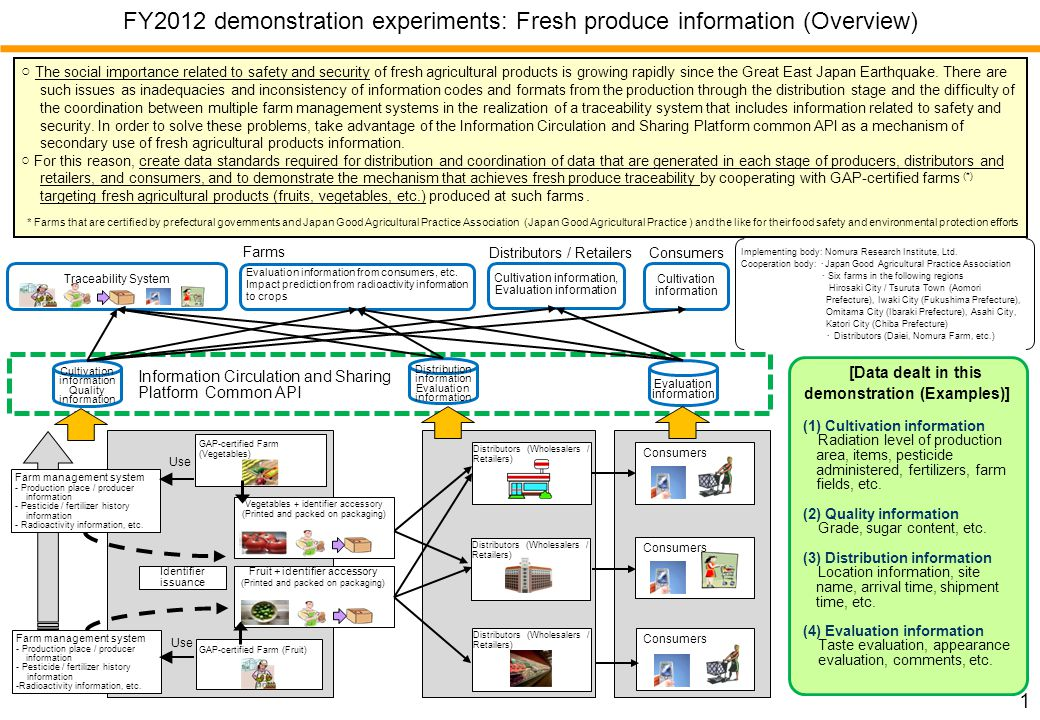 FY2012 demonstration experiments: Fresh produce information (Applications) 2 [Consumer Screen] Traceability system, including information relating to safety and security, etc.