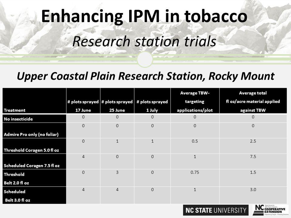 Enhancing IPM in tobacco Research station trials Treatment # plots sprayed 17 June # plots sprayed 25 June # plots sprayed 1 July Average TBW- targeti
