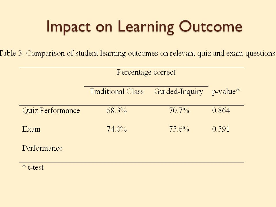 Impact on Learning Outcome