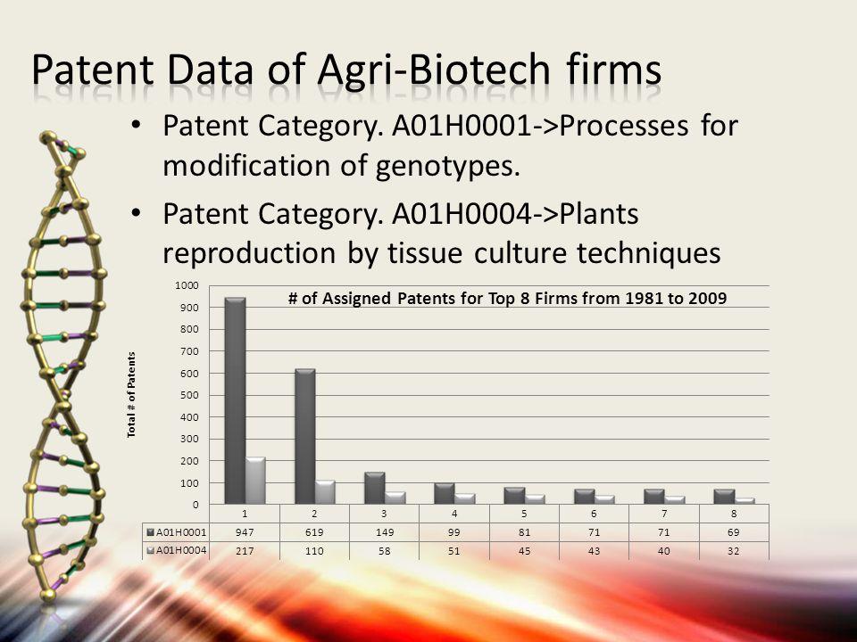 1.Monsanto LLC. 2. Pioneer Hi Bred Inc. 3. Syngenta Participations Inc.3.