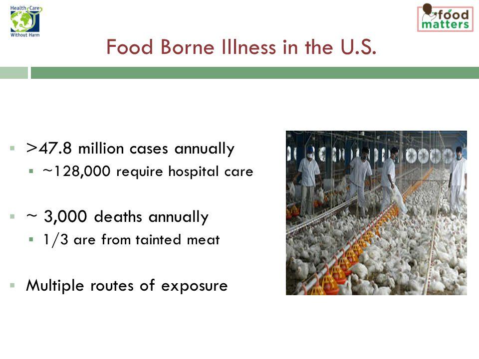 Food Borne Illness in the U.S.