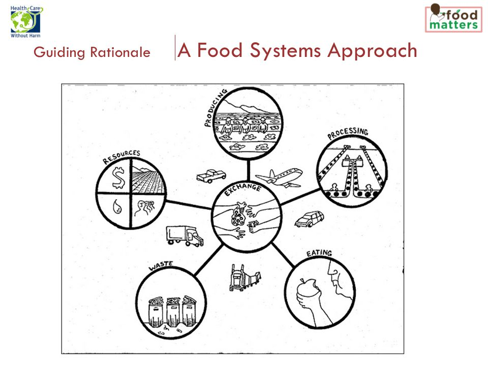 Guiding Rationale A Food Systems Approach