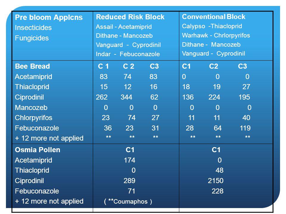 Pre bloom Applcns Insecticides Fungicides Reduced Risk Block Assail - Acetamiprid Dithane - Mancozeb Vanguard - Cyprodinil Indar - Febuconazole Conven