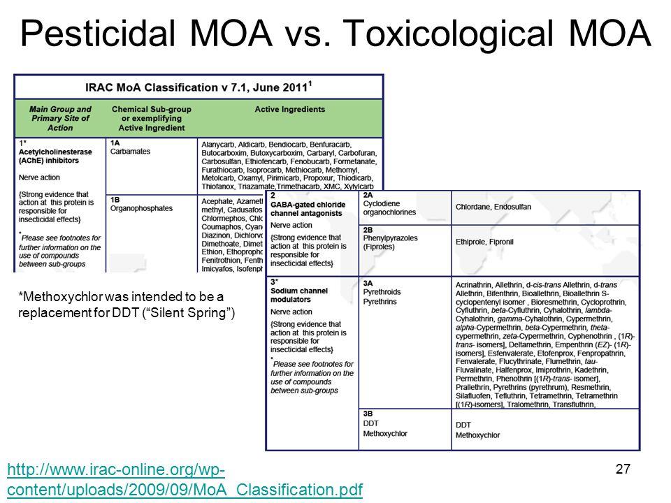 Pesticidal MOA vs.