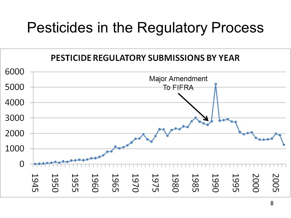 19 Chemicals Evaluated for Carcinogenic Potential by US EPA http://www.epa.gov/pesticides/carlist/