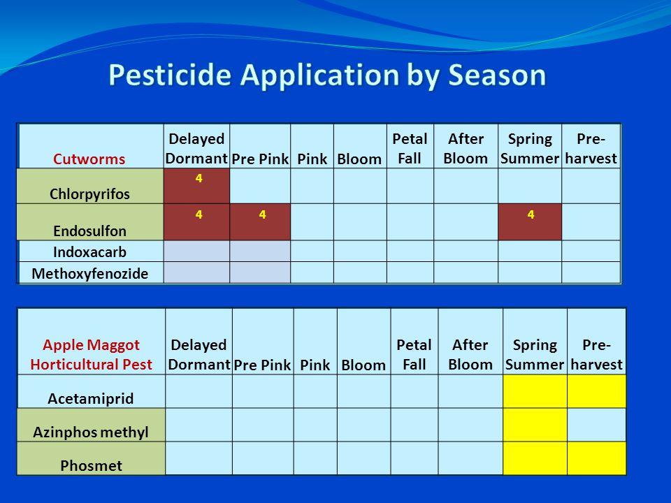 Cutworms Delayed DormantPre PinkPinkBloom Petal Fall After Bloom Spring Summer Pre- harvest Chlorpyrifos 4 Endosulfon 4 4 4 Indoxacarb Methoxyfenozide