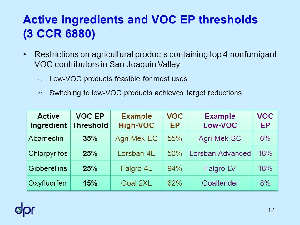 12 Active ingredients and VOC EP thresholds (3 CCR 6880) Restrictions on agricultural products containing top 4 nonfumigant VOC contributors in San Joaquin Valley o Low-VOC products feasible for most uses o Switching to low-VOC products achieves target reductions