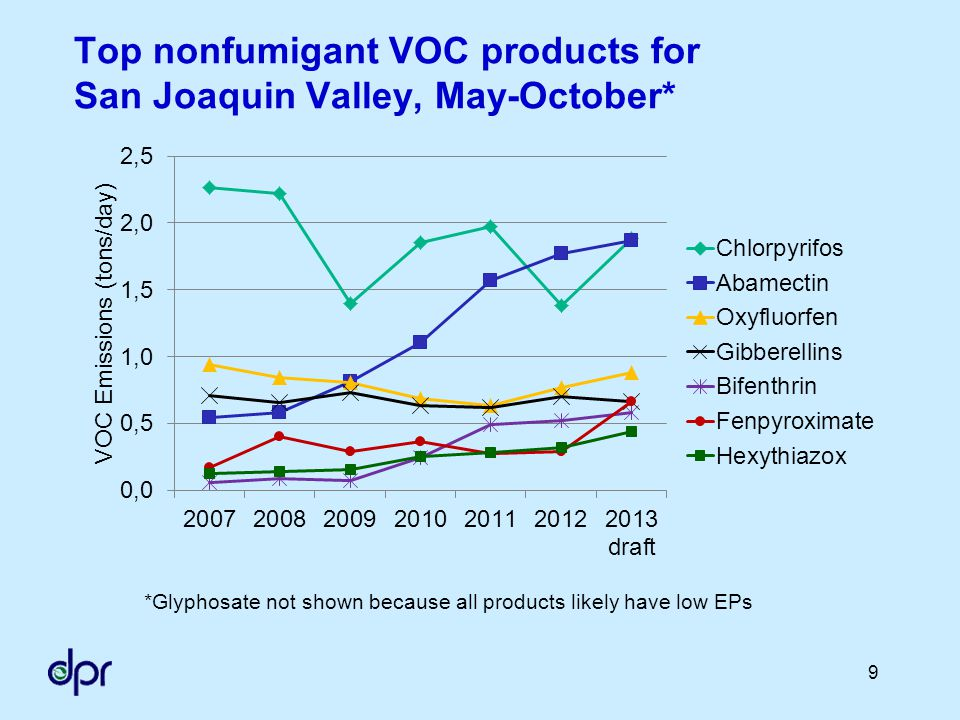 Summary of dealer, grower and PCA nonfumigant requirements Regulation Issue Dealer Sale Requirements Grower and PCA Use Requirements Sales and uses with requirements Products affected High-VOC abamectin, chlorpyrifos, gibberellins, oxyfluorfen products Area affectedSold for use in SJVUse in SJV Time period affectedYear-roundMay 1 – Oct 31 Crops affectedAll agricultural crops Alfalfa, almond, citrus, cotton, grape, pistachio, walnut Requirements if trigger level not exceeded Provide VOC information to purchaser PCA recommendation required prior to use Requirements if trigger level exceeded Provide VOC information to purchaser PCA recommendation required prior to use High-VOC applications prohibited, with exceptions 30