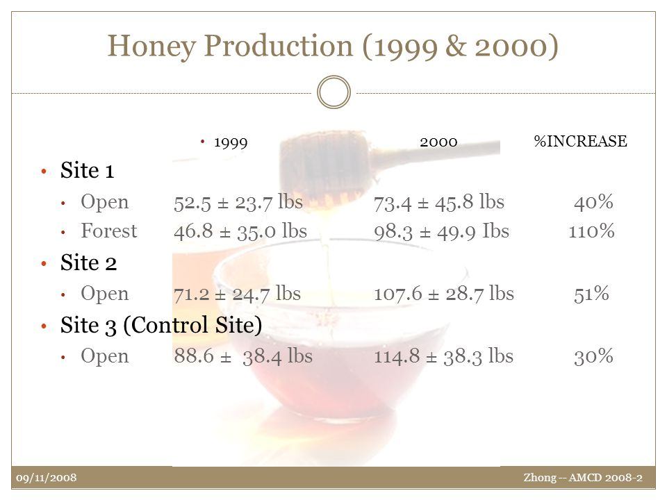 Honey Production (1999 & 2000) 1999 2000 %INCREASE Site 1 Open 52.5 ± 23.7 lbs 73.4 ± 45.8 lbs40% Forest46.8 ± 35.0 lbs98.3 ± 49.9 Ibs 110% Site 2 Open71.2 ± 24.7 lbs107.6 ± 28.7 lbs51% Site 3 (Control Site) Open 88.6 ± 38.4 lbs114.8 ± 38.3 lbs30% Zhong -- AMCD 2008-2 09/11/2008