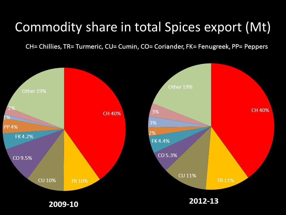 Commodity share in total Spices export (Mt) CH= Chillies, TR= Turmeric, CU= Cumin, CO= Coriander, FK= Fenugreek, PP= Peppers