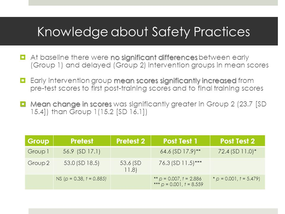 Knowledge about Safety Practices no significant differences  At baseline there were no significant differences between early (Group 1) and delayed (G