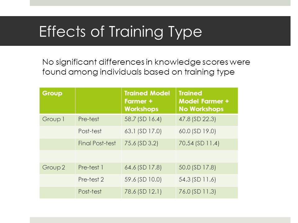 Effects of Training Type GroupTrained Model Farmer + Workshops Trained Model Farmer + No Workshops Group 1Pre-test58.7 (SD 16.4)47.8 (SD 22.3) Post-test63.1 (SD 17.0)60.0 (SD 19.0) Final Post-test75.6 (SD 3.2)70.54 (SD 11.4) Group 2Pre-test 164.6 (SD 17.8)50.0 (SD 17.8) Pre-test 259.6 (SD 10.0)54.3 (SD 11.6) Post-test78.6 (SD 12.1)76.0 (SD 11.3) No significant differences in knowledge scores were found among individuals based on training type