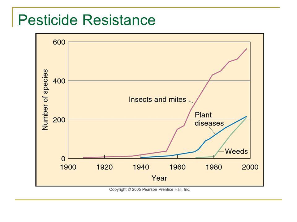 Pesticide Resistance