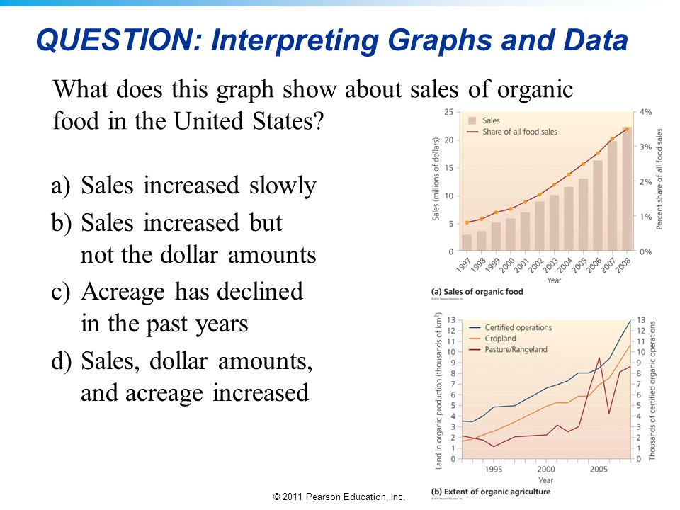 © 2011 Pearson Education, Inc. QUESTION: Interpreting Graphs and Data What does this graph show about sales of organic food in the United States? a)Sa