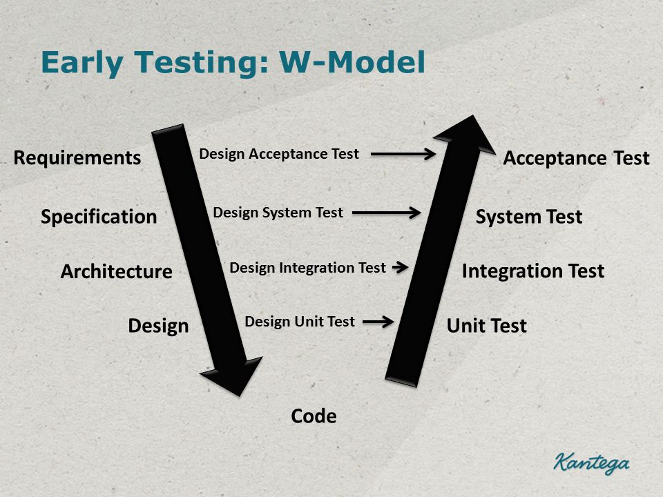 Early Testing: W-Model Architecture Requirements Specification Design Code Acceptance Test System Test Integration Test Unit Test Design Acceptance Te