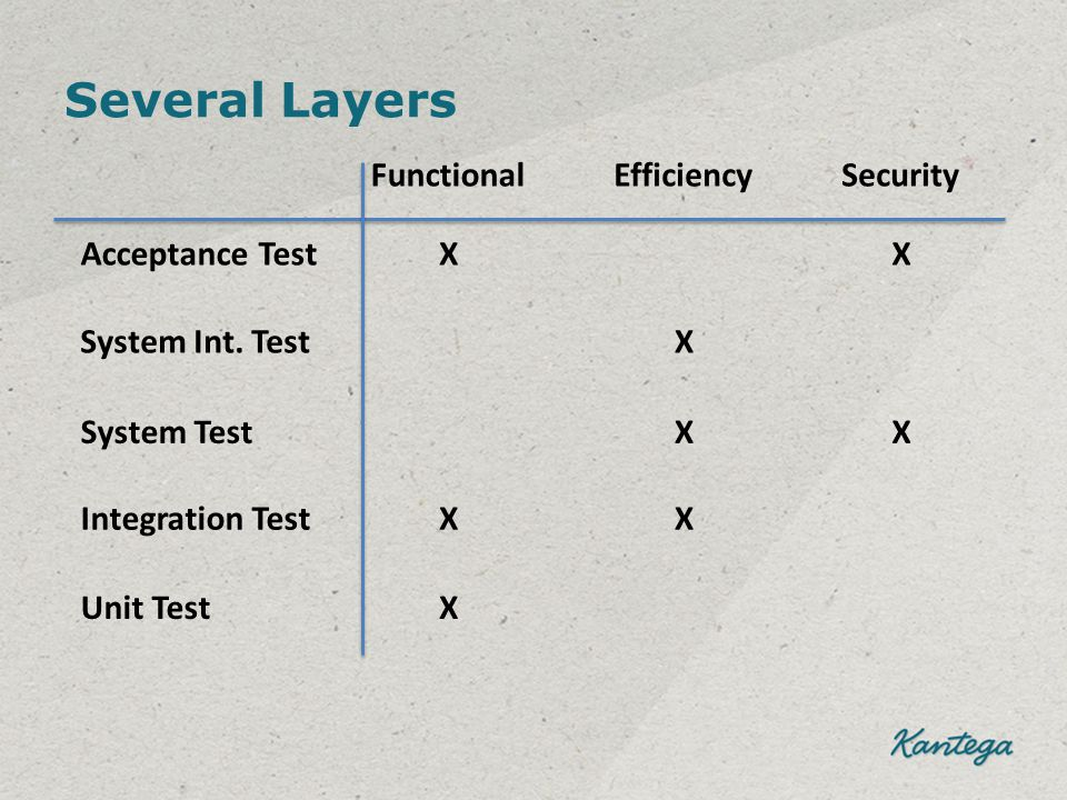 Several Layers Acceptance Test System Test Integration Test Unit Test FunctionalEfficiencySecurity X X X X X X X System Int.
