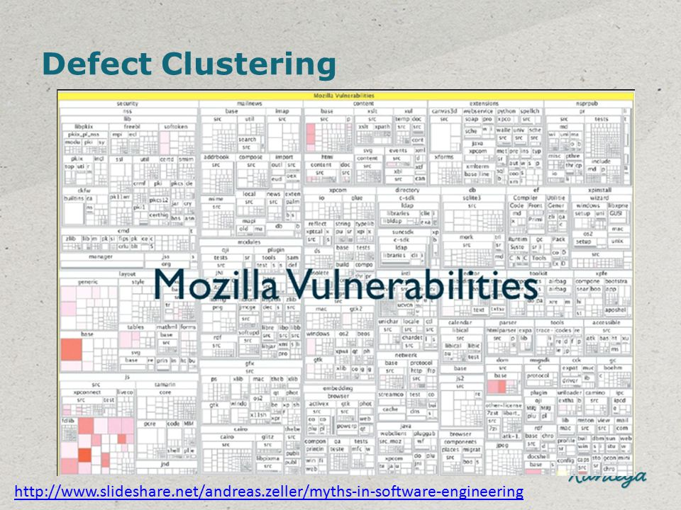 Defect Clustering http://www.slideshare.net/andreas.zeller/myths-in-software-engineering