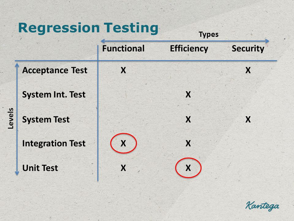 Regression Testing Acceptance Test System Test Integration Test Unit Test FunctionalEfficiencySecurity X X X X X X X System Int. TestX X Levels Types