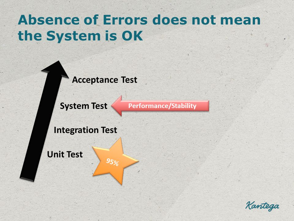 Absence of Errors does not mean the System is OK Acceptance Test System Test Integration Test Unit Test 95% Performance/Stability