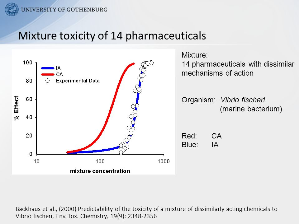 Mixture toxicity of 14 pharmaceuticals Mixture: 14 pharmaceuticals with dissimilar mechanisms of action Organism: Vibrio fischeri (marine bacterium) Red: CA Blue: IA Backhaus et al., (2000) Predictability of the toxicity of a mixture of dissimilarly acting chemicals to Vibrio fischeri, Env.