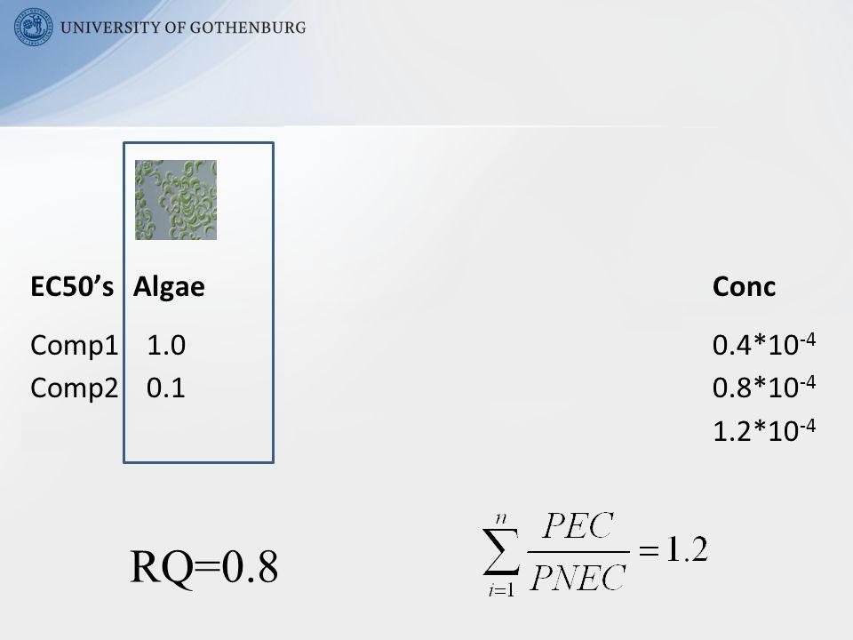 EC50's Algae Daphnids FishConc Comp1 1.0 0.11.00.4*10 -4 Comp2 0.1 1.01.00.8*10 -4 Mix 0.15 0.721.01.2*10 -4 RQ=0.8
