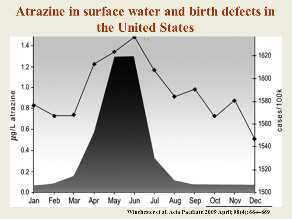 Atrazine in surface water and birth defects in the United States 16 Winchester et al.